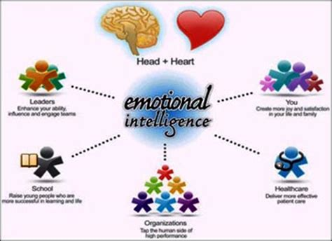 Emotional Intelligence Essay - 88, 000 Free Term Papers